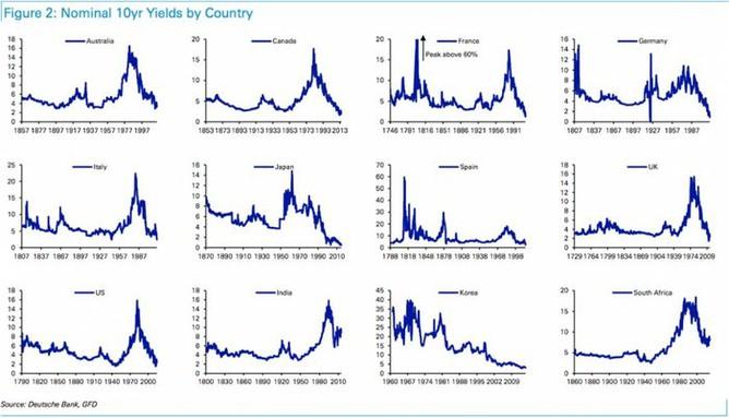 Výnosy státních dluhopisů v různých zemích v historickém kontextu