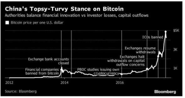 China´s Topsy-Turvy Stance on Bitcoin
