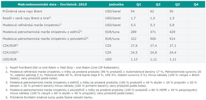 Unipetrol - modelové marže ve 3Q2015