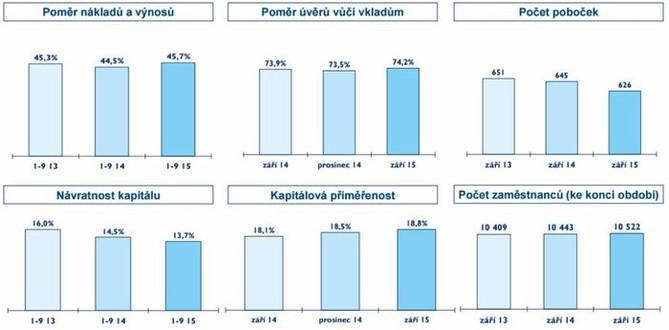 Česká spořitelna - základní fakta hospodářských výsledků (3Q2015)