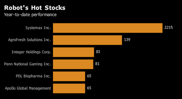 Robot´s Hot Stocks (Bloomberg)