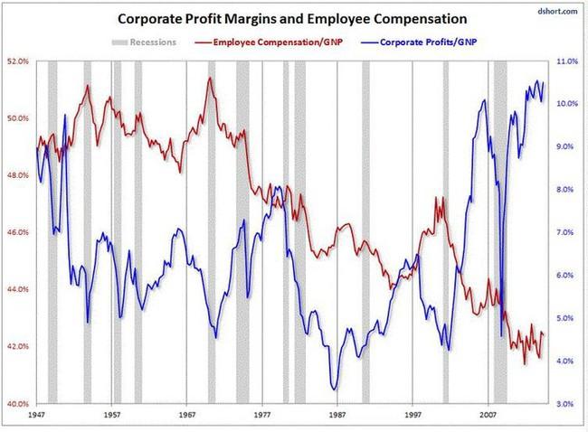 Ziskové marže amerických firem v poměru k HNP a příjmy zaměstnanců v poměru k HNP