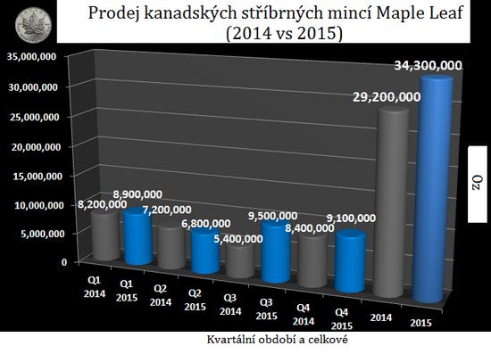Produkce Maple Leaf