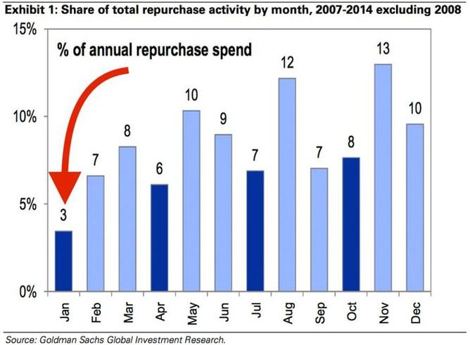 Pod�l celoro�n�ch v�daj� na zp�tn� odkupy akci� v jednotliv�ch m�s�c�ch v letech 2007-2014 (bez roku 2008)