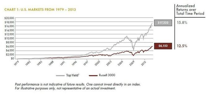 Výnos z širokého portfolia akcií a z portfolia tvořeného dvěma nejlepšími pětinami akcií podle dividendového výnosu