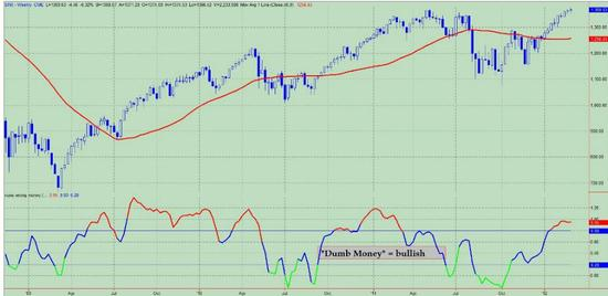 Index sentimentu na trzích