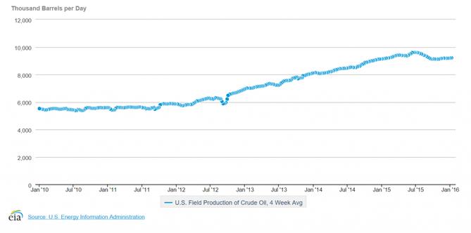 Jak b�idlicov� ropa ovlivnila t�bu ropy v USA