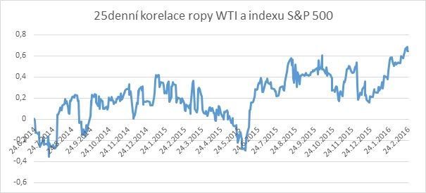 25denn� korelace ropy WTI a indexu S&P 500