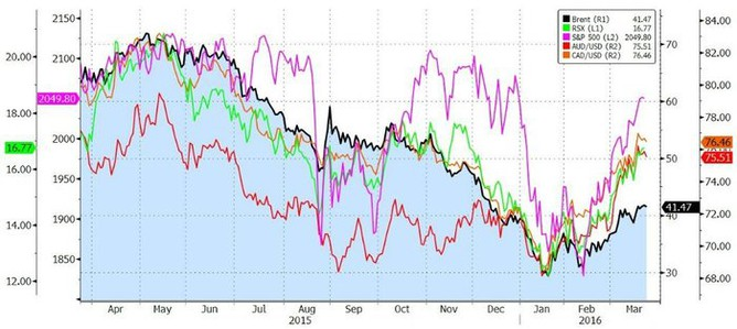 Vývoj cen ropy Brent, amerických a ruských akcií a kurzů AUD a CAD