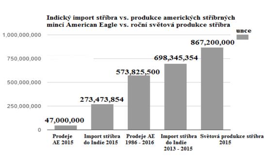 Indický import stříbra vs produkce amerických stříbrných mincí American Eagle vs roční světová produkce stříbra