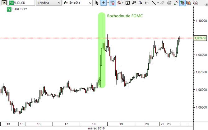 Forex wykresy walut