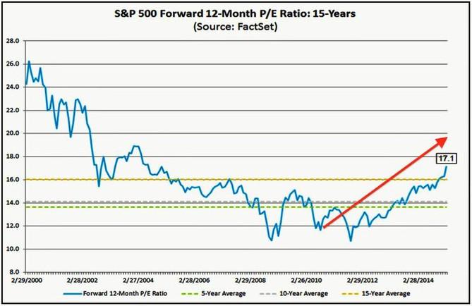 Forward P/E indexu S&P 500 vs. dlouhodobé průměry ukazatele