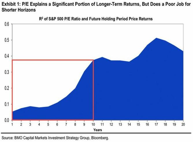 (Ne)spolehlivost ukazatele P/E jako indikátoru dalšího vývoje cen akcií