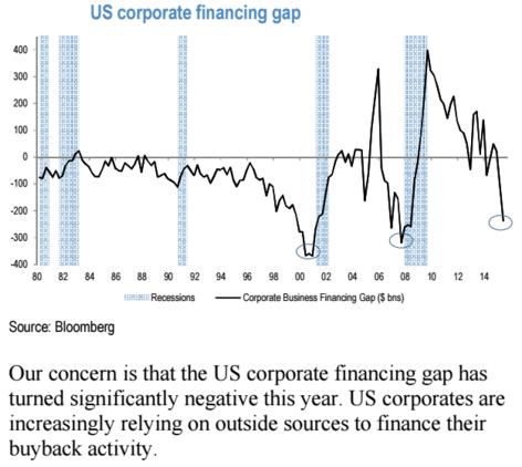St�le v�ce americk�ch firem p�i financov�n� zp�tn�ch odkup� spol�h� na vn�j�� zdroje financov�n�