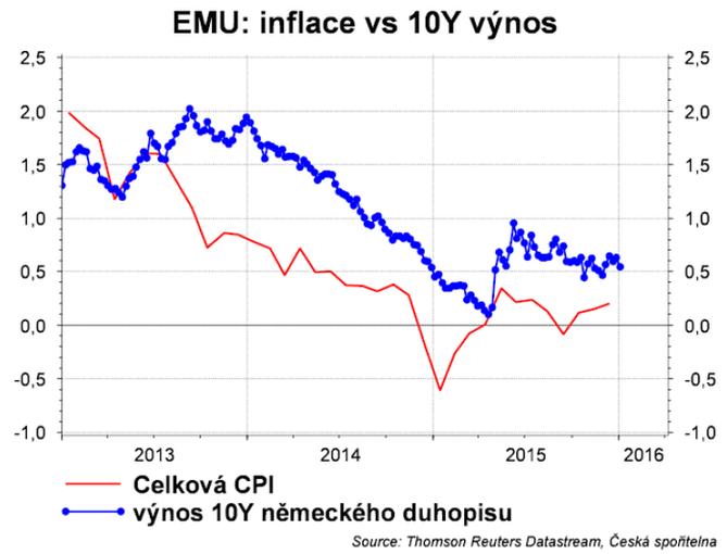 Inflace v eurozóně a výnos 10letých dluhopisů Německa