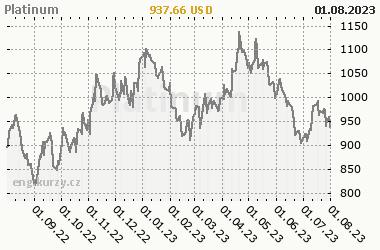 Chart of commodity Platinum