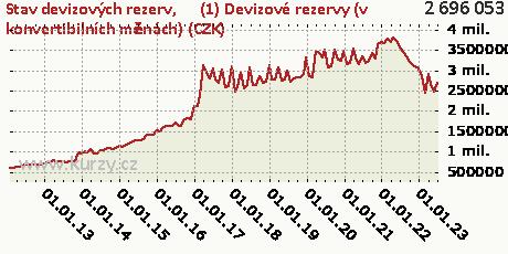 (1) Devizové rezervy (v konvertibilních měnách) (CZK),Stav devizových rezerv
