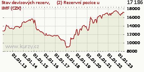 (2) Rezervní pozice u IMF (CZK),Stav devizových rezerv