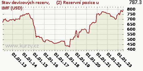 (2) Rezervní pozice u IMF (USD),Stav devizových rezerv