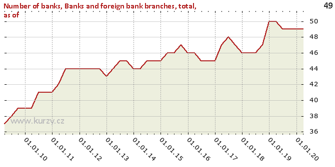 Banks and foreign bank branches, total, as of - Chart