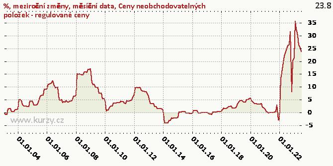 Ceny neobchodovatelných položek - regulované ceny - Graf