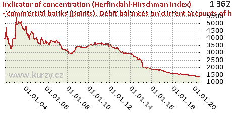 Debit balances on current accounts of households - individuals,Indicator of concentration (Herfindahl-Hirschman Index) - commercial banks (points)