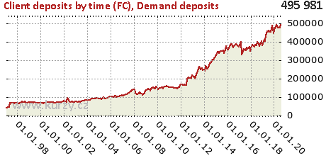 Demand deposits,Client deposits by time (FC)