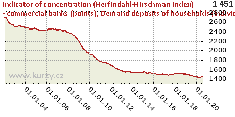 Demand deposits of households (individuals and trades),Indicator of concentration (Herfindahl-Hirschman Index) - commercial banks (points)