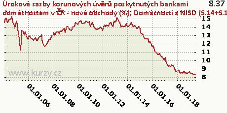 Domácnosti a NISD (S.14+S.15) - na spotřebu - celkem,Úrokové sazby korunových úvěrů poskytnutých bankami domácnostem v ČR - nové obchody (%)