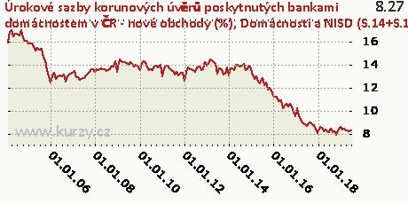 Domácnosti a NISD (S.14+S.15) - na spotřebu - fixace sazby nad 1 rok do 5 let včetně,Úrokové sazby korunových úvěrů poskytnutých bankami domácnostem v ČR - nové obchody (%)