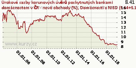 Domácnosti a NISD (S.14+S.15) - na spotřebu - fixace sazby nad 5 let,Úrokové sazby korunových úvěrů poskytnutých bankami domácnostem v ČR - nové obchody (%)