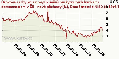 Domácnosti a NISD (S.14+S.15) - ostatní - celkem,Úrokové sazby korunových úvěrů poskytnutých bankami domácnostem v ČR - nové obchody (%)