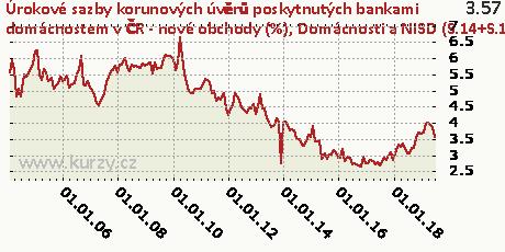 Domácnosti a NISD (S.14+S.15) - ostatní - fixace sazby nad 1 rok do 5 let včetně,Úrokové sazby korunových úvěrů poskytnutých bankami domácnostem v ČR - nové obchody (%)