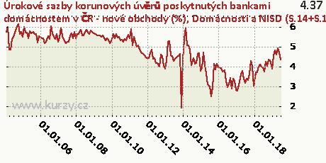 Domácnosti a NISD (S.14+S.15) - ostatní - fixace sazby nad 5 let,Úrokové sazby korunových úvěrů poskytnutých bankami domácnostem v ČR - nové obchody (%)