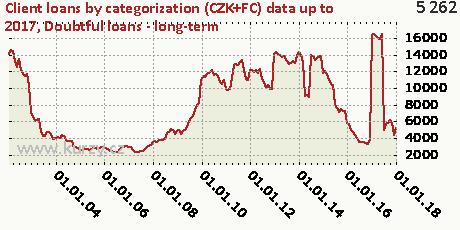 Doubtful loans - long-term,Client loans by categorization (CZK+FC)