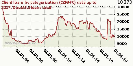 Doubtful loans total,Client loans by categorization (CZK+FC)