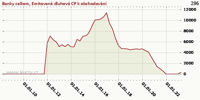 Emitované dluhové CP k obchodování - Graf