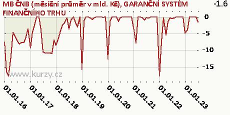 GARANČNÍ SYSTÉM FINANČNÍHO TRHU,MB ČNB (měsíční průměr v mld. Kč)