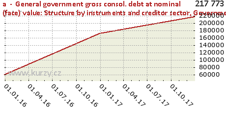 Government debt - zero coupon bonds (redemption value)1,a  -  General government gross consol. debt at nominal (face) value: Structure by instruments and creditor sector