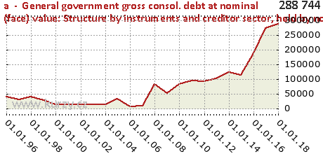 held by non-residents outside the euro area,a  -  General government gross consol. debt at nominal (face) value: Structure by instruments and creditor sector