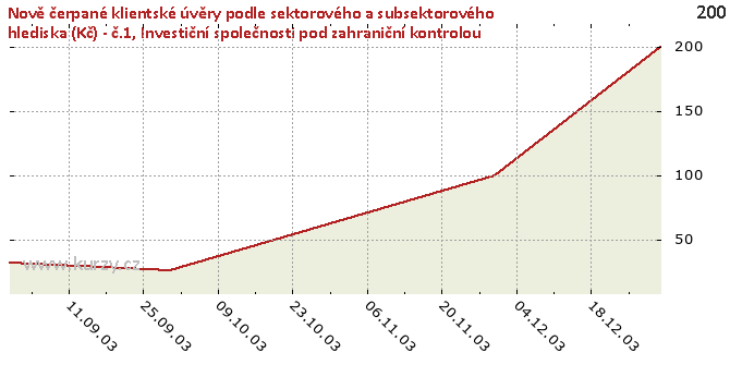 Investiční společnosti pod zahraniční kontrolou - Graf