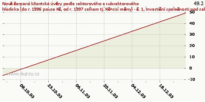 Investiční společnosti pod zahraniční kontrolou - Graf rozdílový