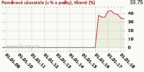 Klienti (%),Poměrové ukazatele (v % a počty)