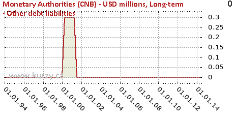 Long-term - Other debt liabilities,Monetary Authorities (CNB) - USD millions