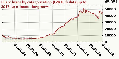 Loss loans - long-term,Client loans by categorization (CZK+FC)