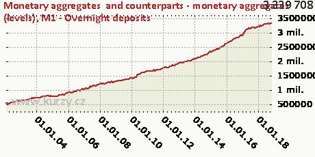 M1 - Overnight deposits,Monetary aggregates  and counterparts - monetary aggregates (levels)