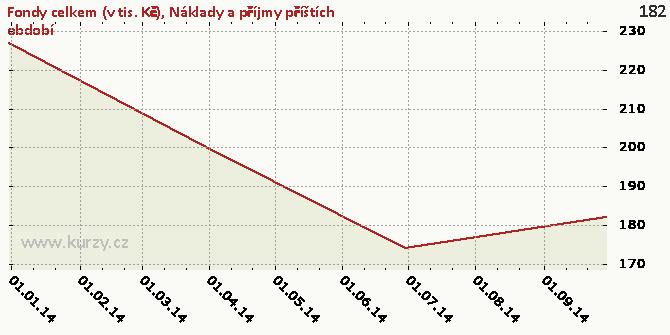 Náklady a příjmy příštích období - Graf