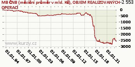 OBJEM REALIZOVANÝCH OPERACÍ,MB ČNB (měsíční průměr v mld. Kč)
