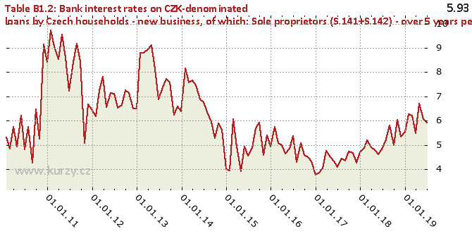 of which: Sole proprietors (S.141+S.142) - over 5 years period of initial rate fixation - Chart