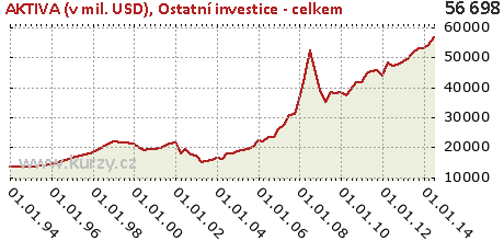 Ostatní investice - celkem,AKTIVA (v mil. USD)